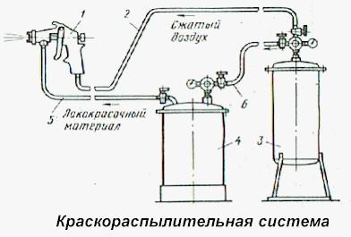 Схема краскопульта с компрессором