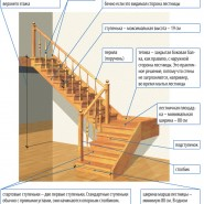 Ажурная или глухая лестница